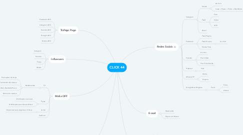 Mind Map: CLICK 44