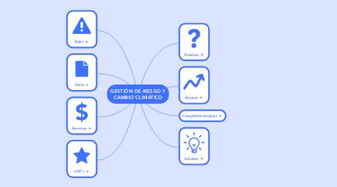 Mind Map: GESTIÓN DE RIESGO Y CAMBIO CLIMÁTICO