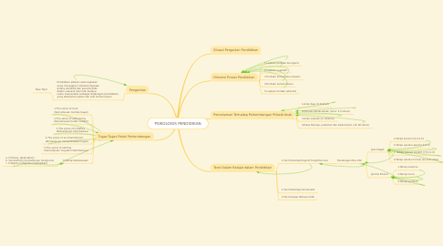 Mind Map: PSIKOLOGIS PENDIDIKAN