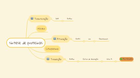 Mind Map: síntese de proteínas