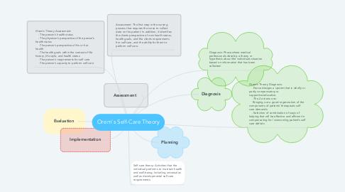 Mind Map: Orem's Self-Care Theory