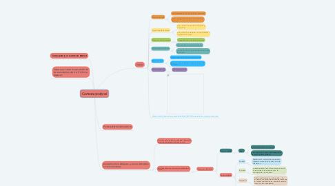 Mind Map: Corteza cerebral