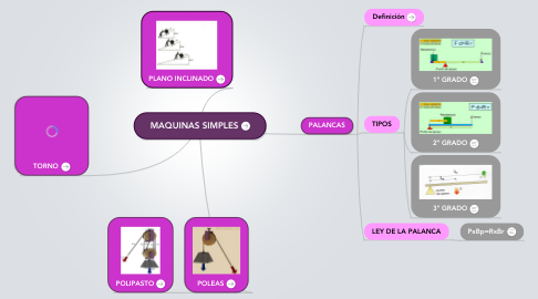 Mind Map: MAQUINAS SIMPLES