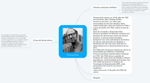 Mind Map: Thomas Kuhn