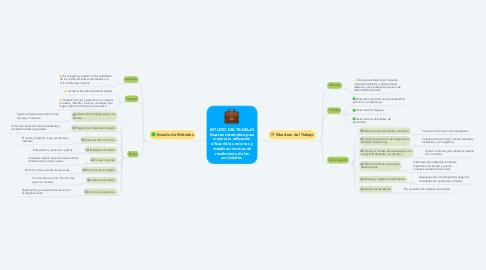 Mind Map: ESTUDIO DEL TRABAJO Examen sistemático para mejorar la utilización eficaz de los recursos y establecer normas de rendimiento de las actividades.