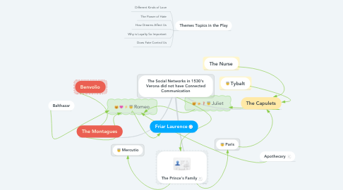 Mind Map: The Social Networks in 1530's Verona did not have Connected Communication