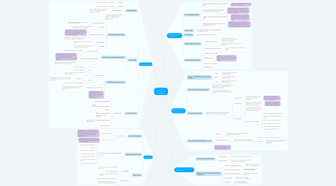 Mind Map: Ch.9 - Compensation Management