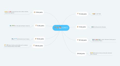 Mind Map: JUNIO