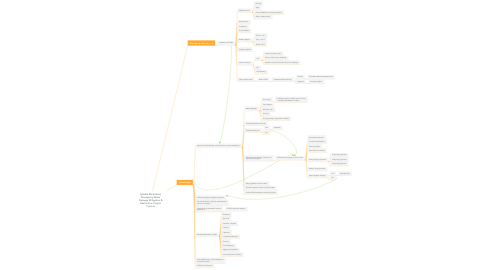 Mind Map: Sparkle Restoration Emergency Water Damage Mitigation & Restoration Project Process
