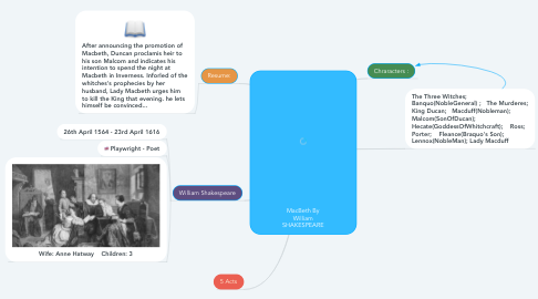 Mind Map: MacBeth By William SHAKESPEARE