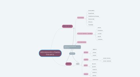 Mind Map: Administración y Gestión Educativa.