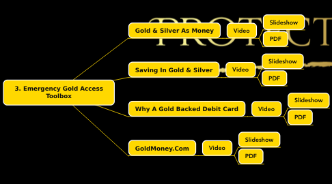 Mind Map: 3. Emergency Gold Access Toolbox