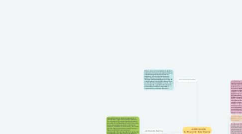Mind Map: JUSTIFICACIÓN La Eficacia del Buen Maestro