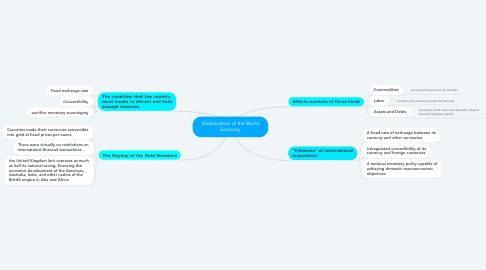 Mind Map: Globalization of the World Economy