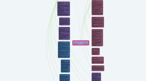 Mind Map: MJESEČNI TEMATSKI PLAN NASTAVE