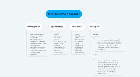 Mind Map: función como educador