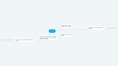 Mind Map: Conto