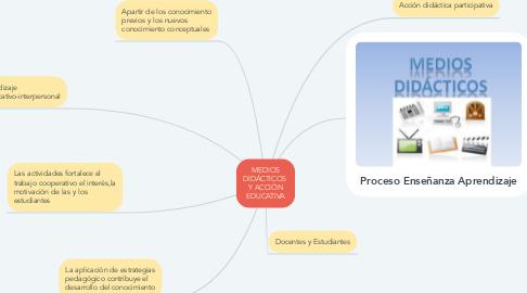 Mind Map: MEDIOS DIDÁCTICOS  Y ACCIÓN EDUCATIVA