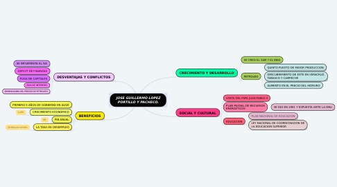 Mind Map: JOSE GUILLERMO LOPEZ PORTILLO Y PACHECO.