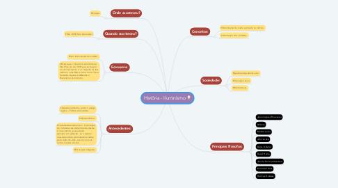 Mind Map: História - Iluminismo 💡