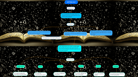 Mind Map: SETTING OUT