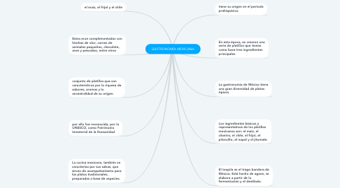 Mind Map: GASTRONOMÍA MEXICANA