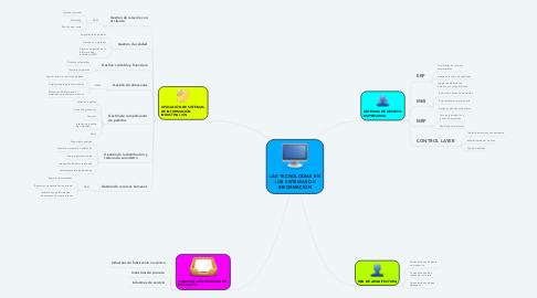 Mind Map: LAS TECNOLOGIAS EN LOS SISTEMAS DE INFORMACIÓN