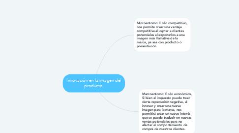 Mind Map: Innovación en la imagen del producto.