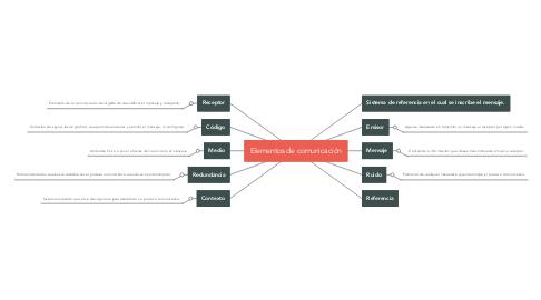 Mind Map: Elementos de comunicación