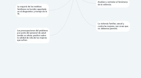 Mind Map: LA VIOLENCIA INTRAFAMILIAR