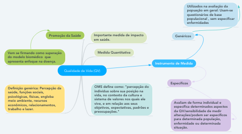 Mind Map: Qualidade de Vida (QV)