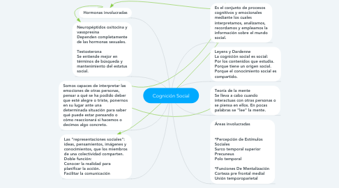 Mind Map: Cognición Social