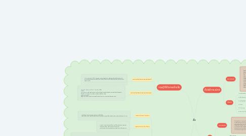 Mind Map: สื่อ