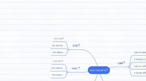 Mind Map: как сказать?