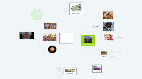 Mind Map: KELLİFELLİ HOLDİNG