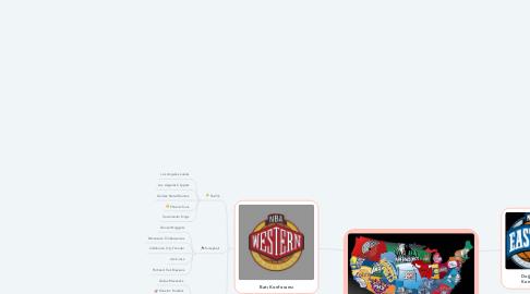 Mind Map: NBA Takımları