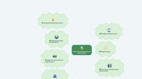 Mind Map: Комплексная безопасность организации