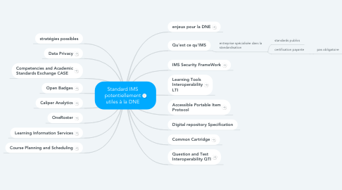Mind Map: Standard IMS potentiellement utiles à la DNE