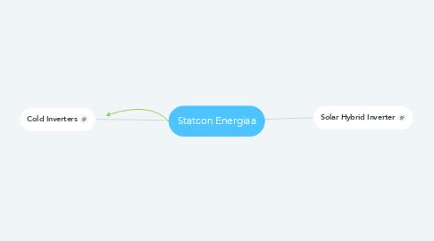 Mind Map: Statcon Energiaa