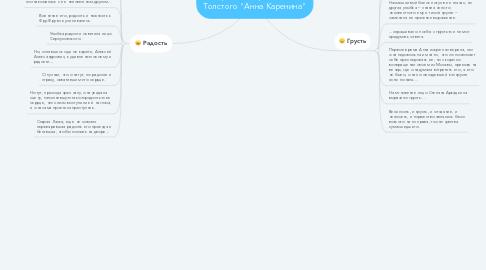 """Mind Map: Настроение в романе Льва Толстого """"Анна Каренина"""""""