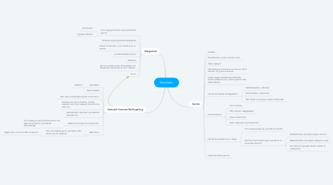 Mind Map: Familieliv
