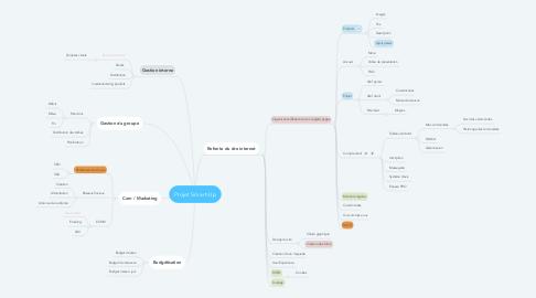 Mind Map: Projet Smart-Up