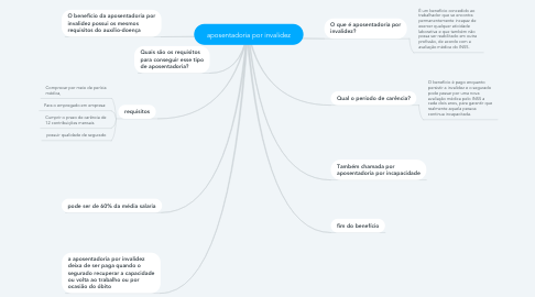 Mind Map: aposentadoria por invalidez
