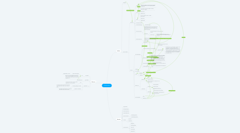 Mind Map: Scheikunde