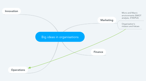 Mind Map: Big ideas in organisations