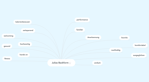 Mind Map: Julias Backform