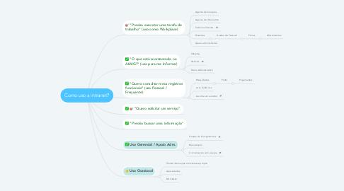 Mind Map: Como uso a intranet?