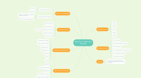 Mind Map: Áreas Funcionales de la Empresa