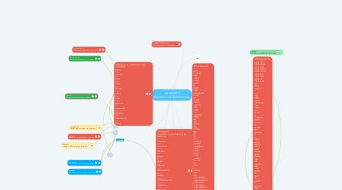 Mind Map: JAVASCRIPT w3schools.com/js/default.asp