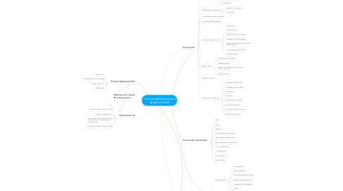 Mind Map: Система Арбитражного Процесса (САП)